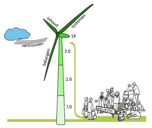De windmolen: model voor succesvolle samenwerking
